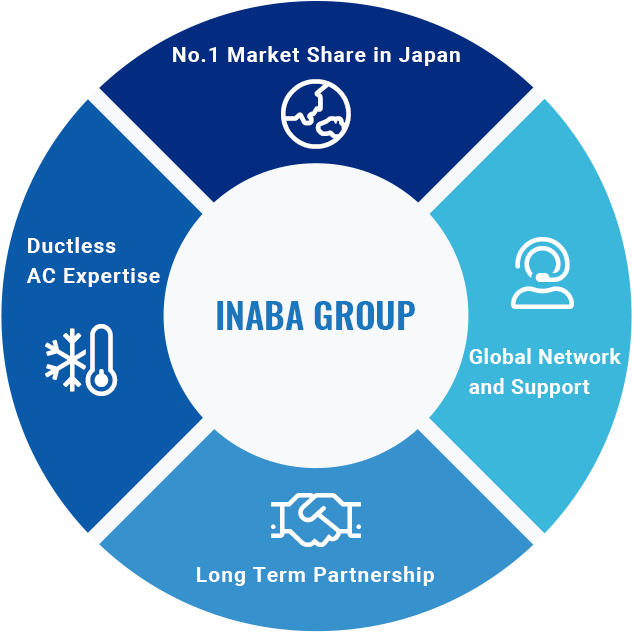 No.1 Market Share in Japan / Ductless AC Expertise / Long Term Partnership / Global Network and Support